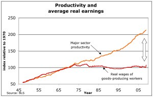 productivity-and-real-wages